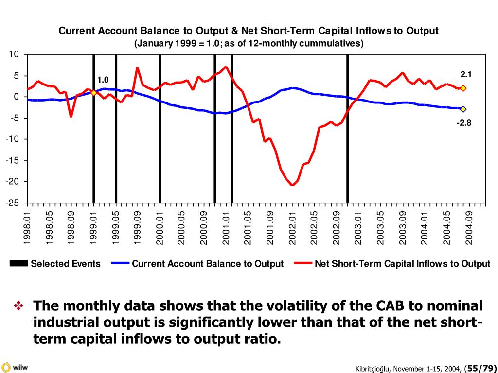 The monthly data shows that the volatility of the CAB to nominal industrial output is significantly lower than that of the net short-term capital inflows to output ratio.