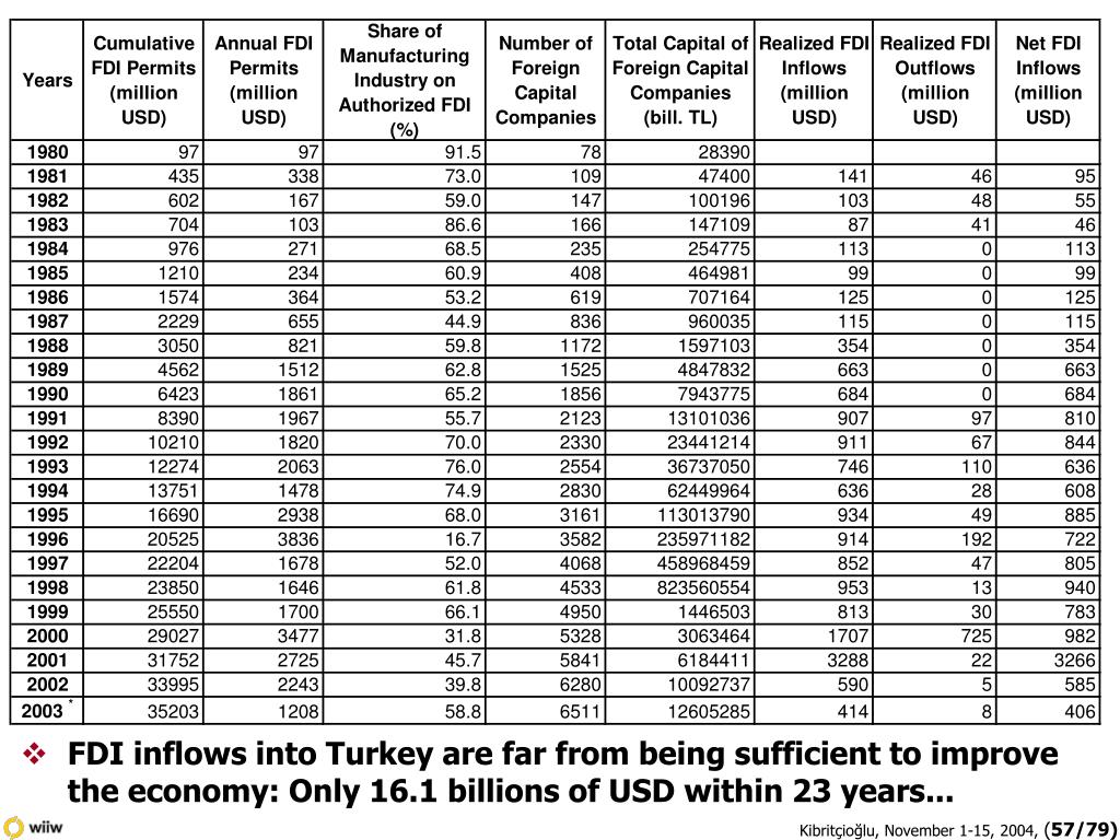 FDI inflows into Turkey are far from being sufficient to improve the economy: Only 16.1 billions of USD within 23 years...