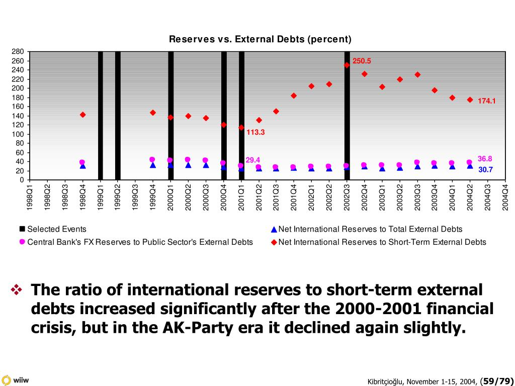 The ratio of international reserves to short-term external debts increased significantly after the 2000-2001 financial crisis, but in the AK-Party era it declined again slightly.