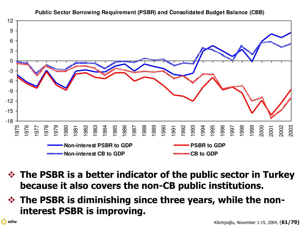 The PSBR is a better indicator of the public sector in Turkey because it also covers the non-CB public institutions.
