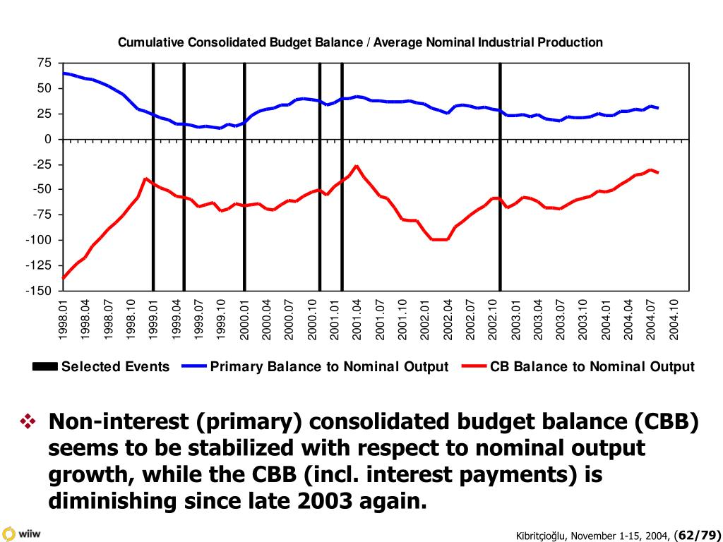 Non-interest (primary) consolidated budget balance (CBB) seems to be stabilized with respect to nominal output growth, while the CBB (incl. interest payments) is diminishing since late 2003 again.