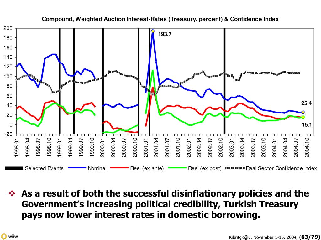 As a result of both the successful disinflationary policies and the Government's increasing political credibility, Turkish Treasury pays now lower interest rates in domestic borrowing.