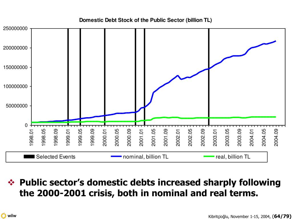 Public sector's domestic debts increased sharply following the 2000-2001 crisis, both in nominal and real terms.