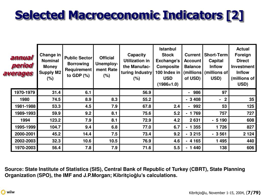 Selected Macroeconomic Indicators [2]