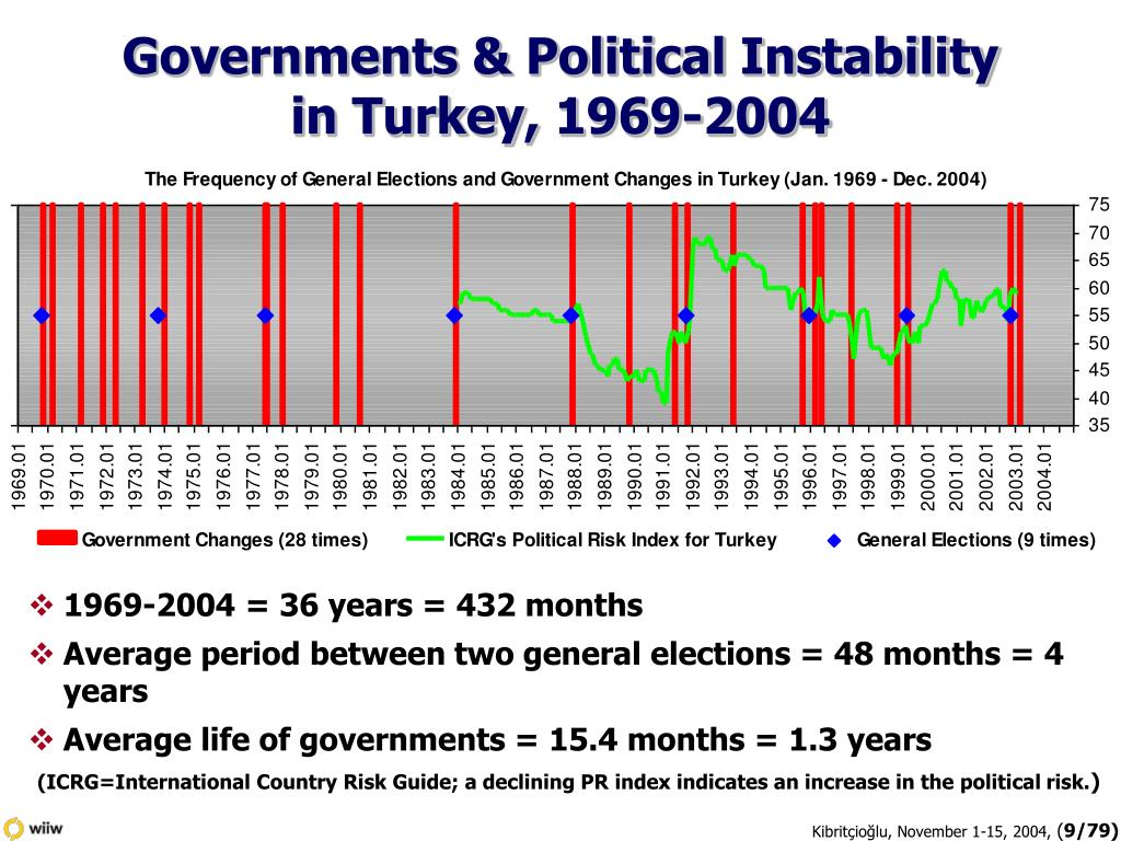 Governments & Political Instability