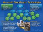microsoft sharepoint technologies1