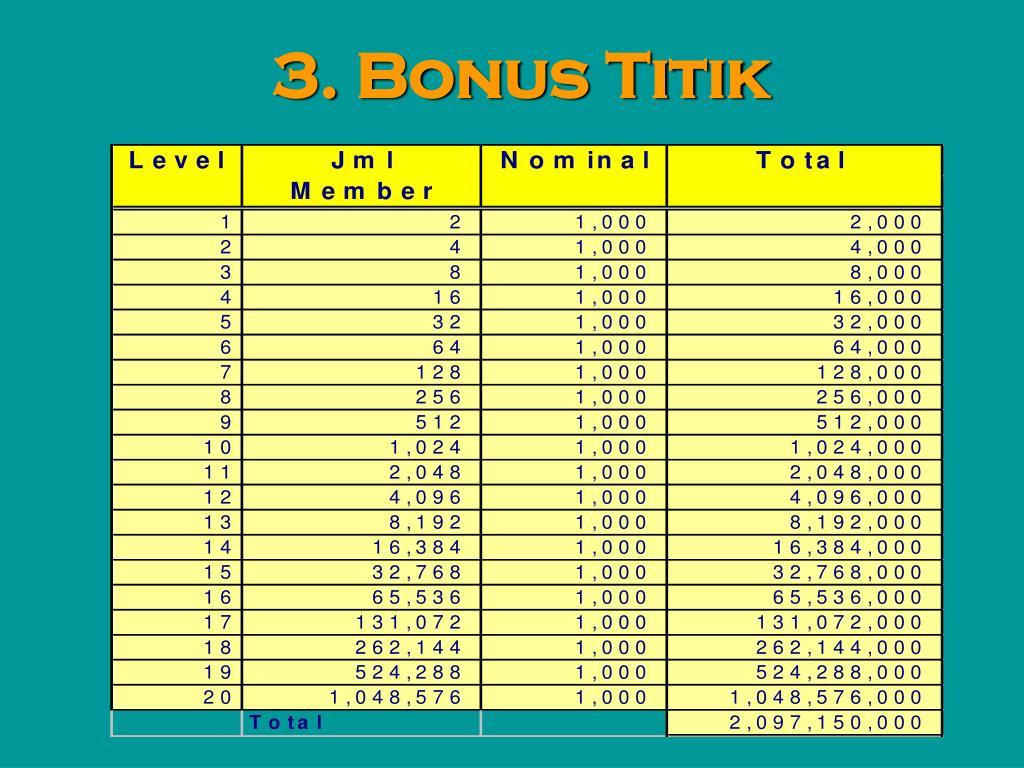 3. Bonus Titik