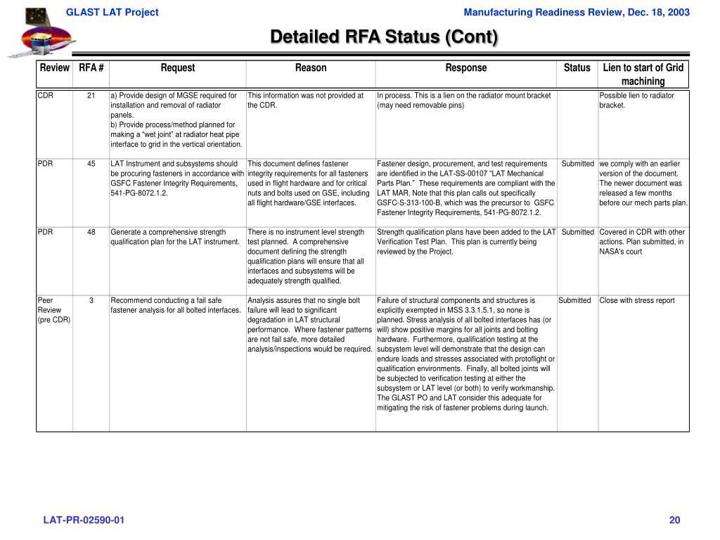 Detailed RFA Status (Cont)