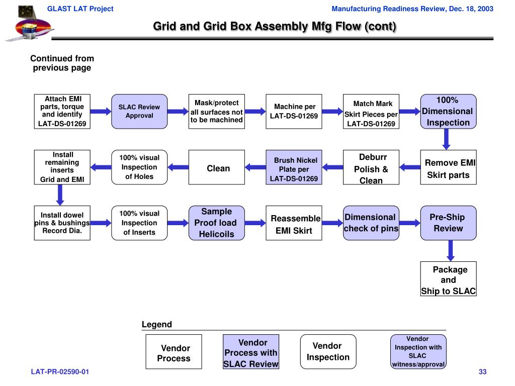 Grid and Grid Box Assembly Mfg Flow (cont)