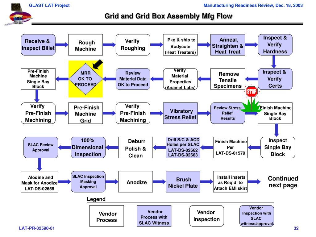 Grid and Grid Box Assembly Mfg Flow