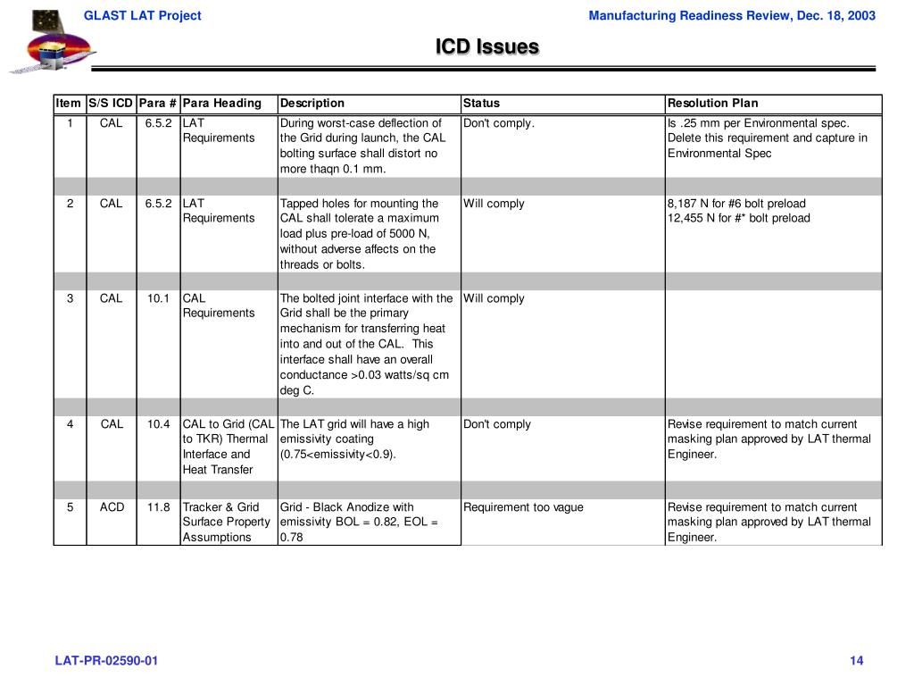 ICD Issues