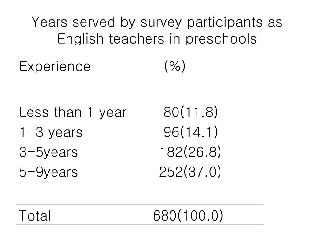 Years served by survey participants as English teachers in preschools