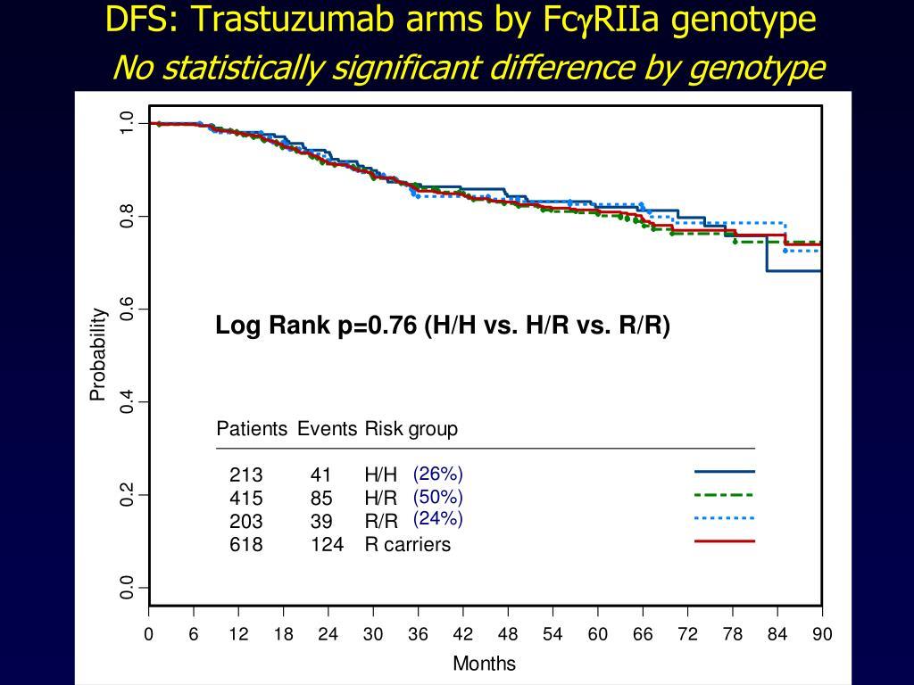 DFS: Trastuzumab arms by Fc