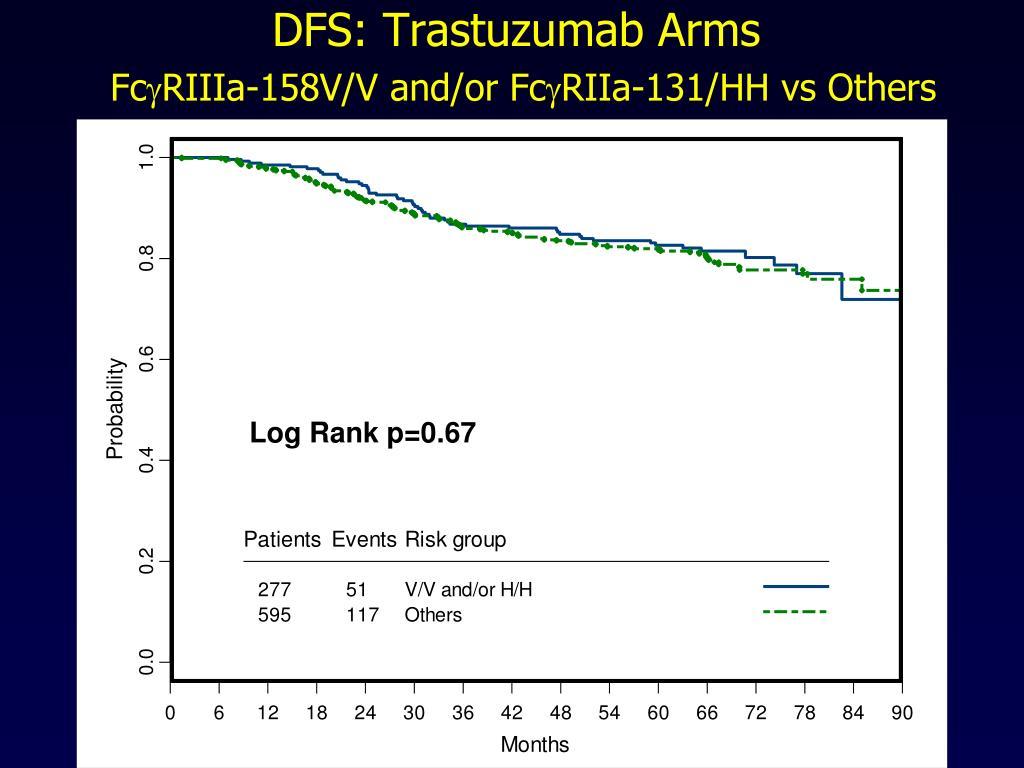 DFS: Trastuzumab Arms