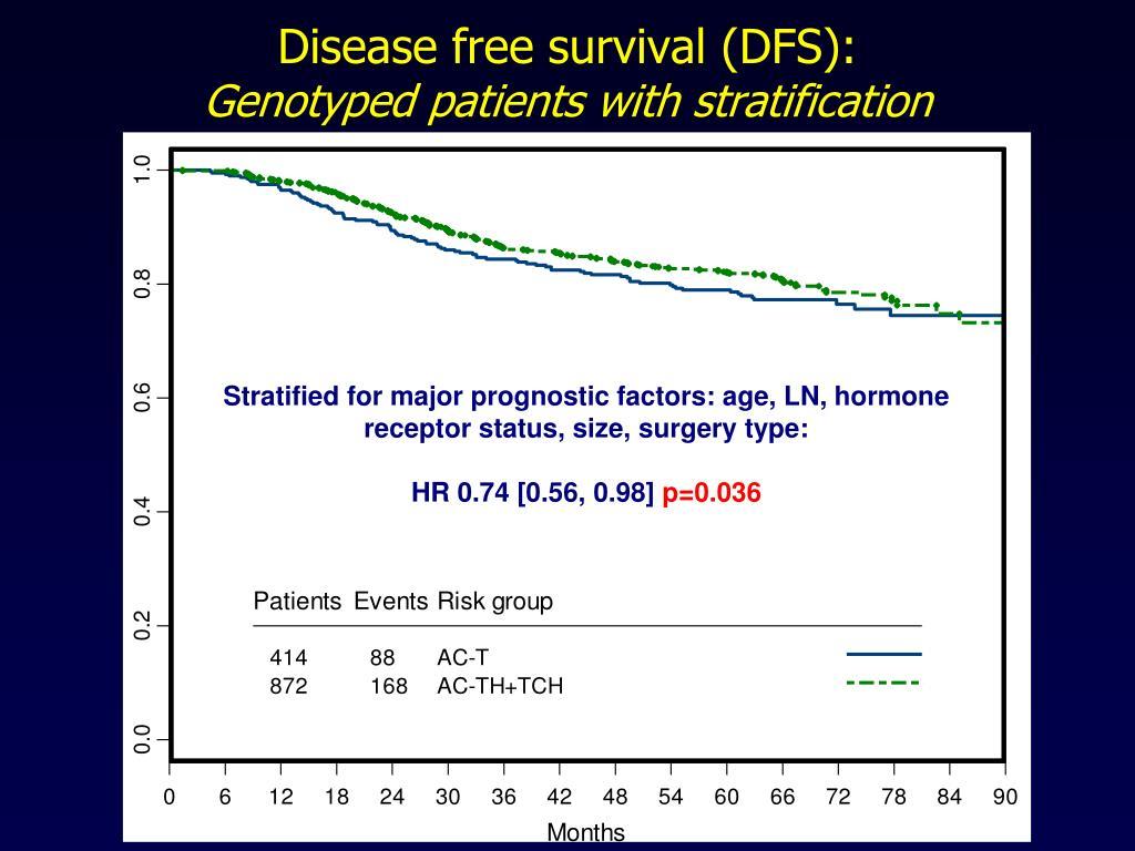 Disease free survival (DFS):