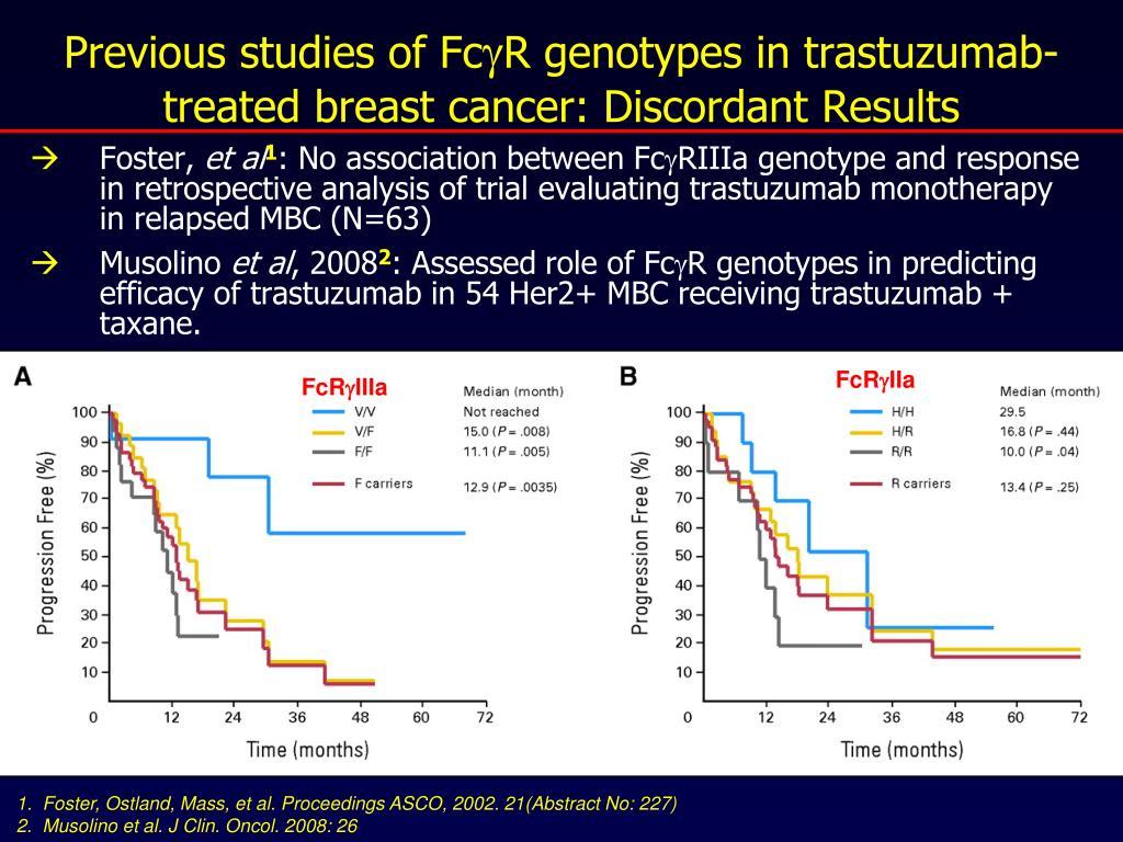Previous studies of Fc