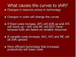 what causes the curves to shift
