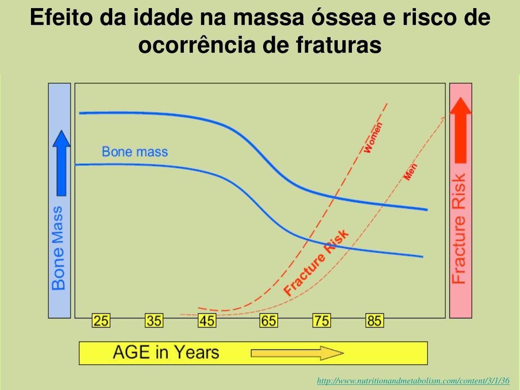 Efeito da idade na massa óssea e risco de ocorrência de fraturas
