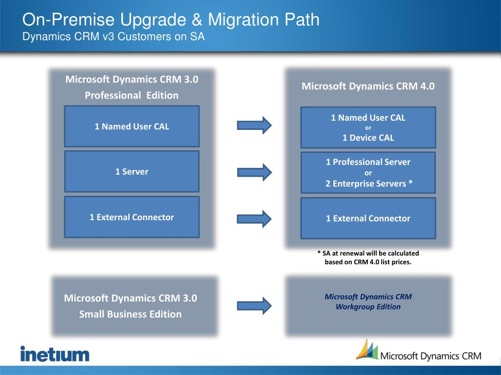 On-Premise Upgrade & Migration Path