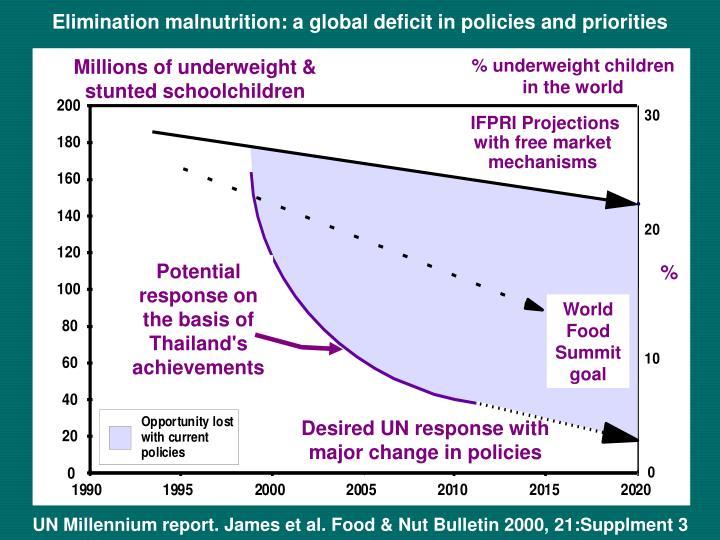 % underweight children in the world