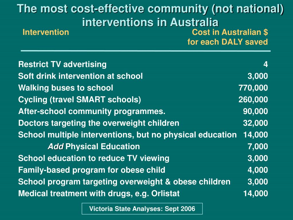 The most cost-effective community (not national) interventions in Australia