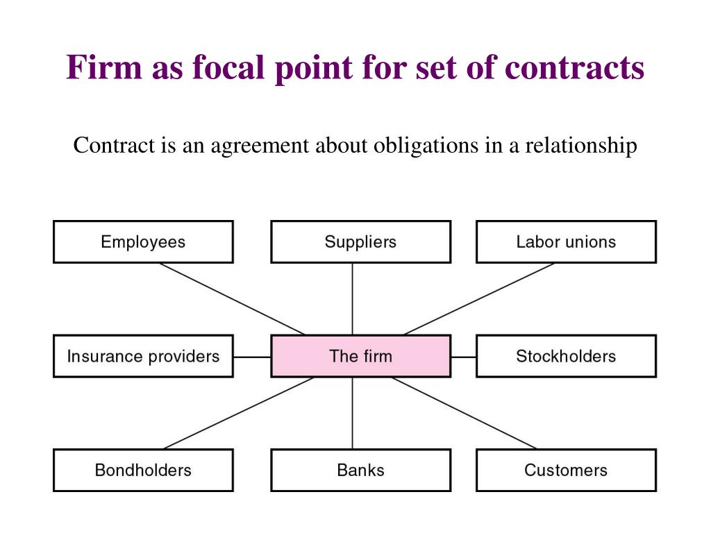 Firm as focal point for set of contracts