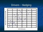 drivers hedging