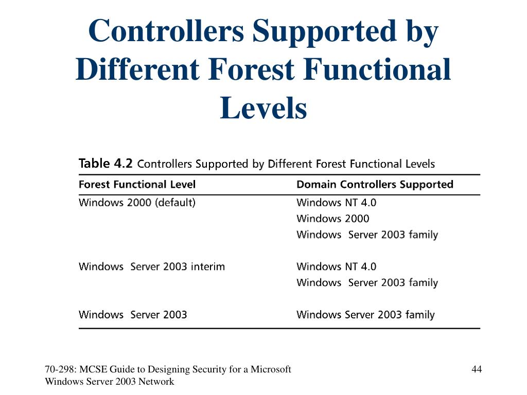 Controllers Supported by Different Forest Functional Levels