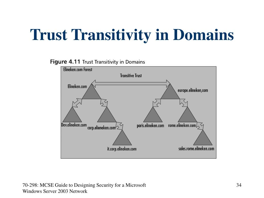 Trust Transitivity in Domains