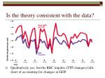 is the theory consistent with the data