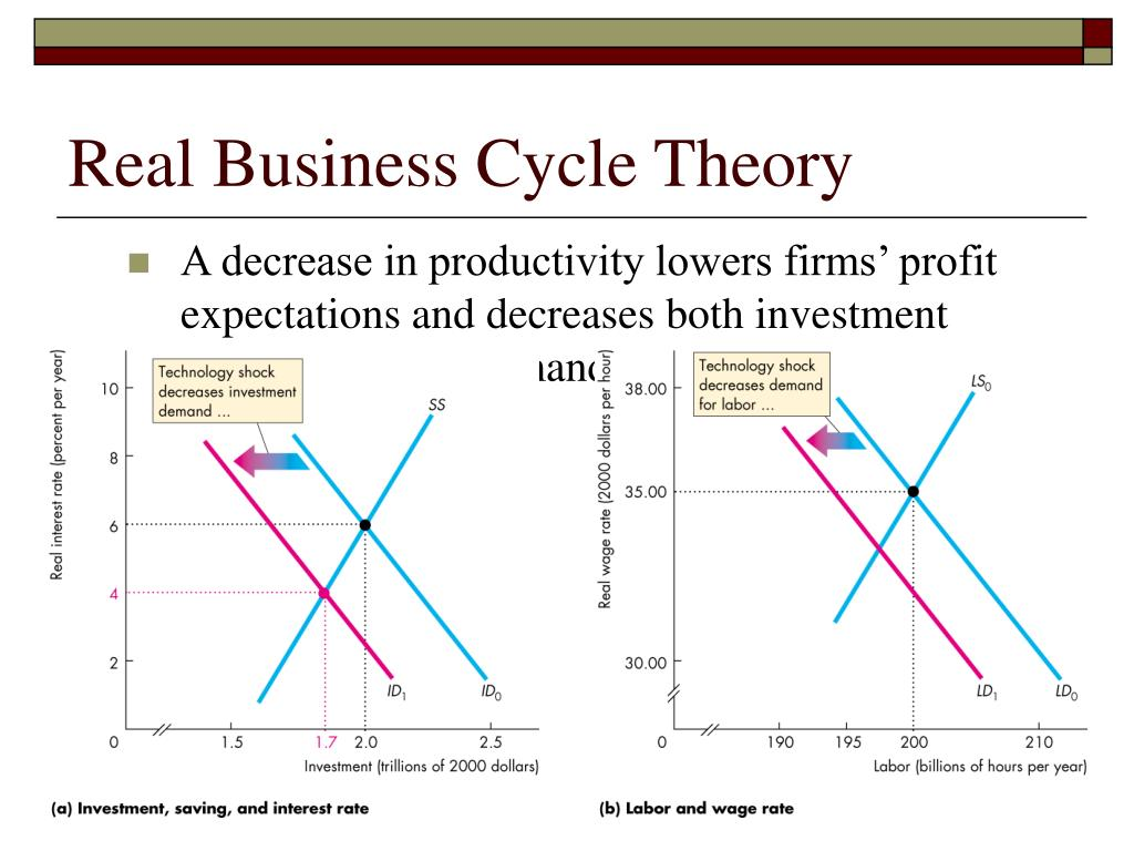 real business cycle essay The business cycle: real business cycle models have attempted to fill the gap economic essays in honor of wesley clair mitchell ny.
