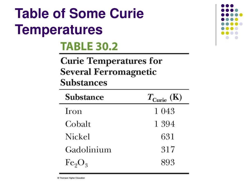Table of Some Curie Temperatures
