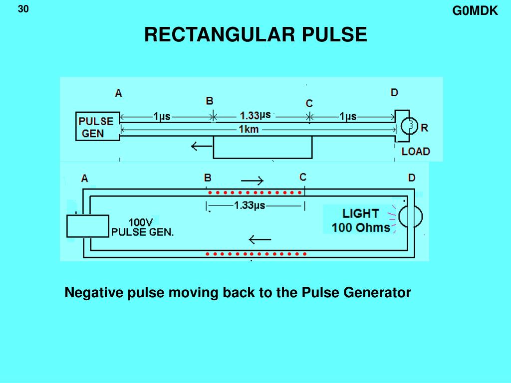 RECTANGULAR PULSE