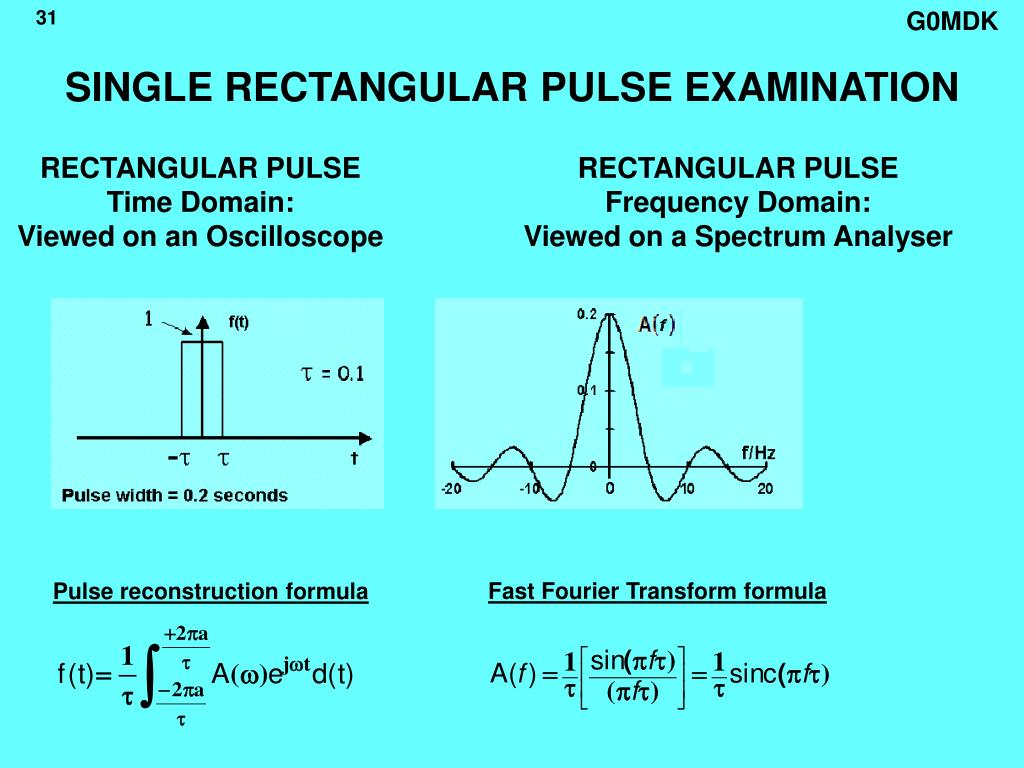 SINGLE RECTANGULAR PULSE EXAMINATION