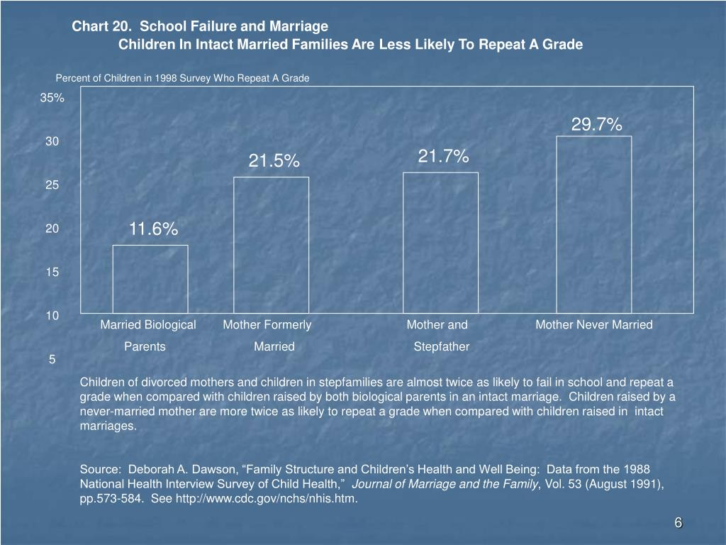 Chart 20.  School Failure and Marriage