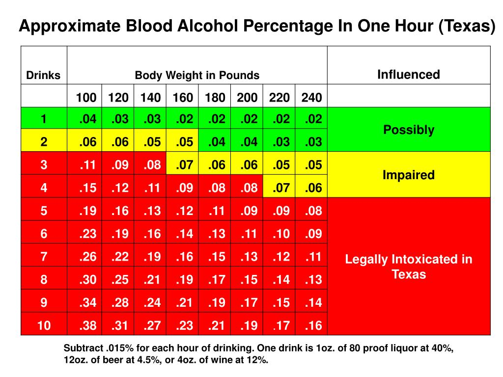 Approximate Blood Alcohol Percentage In One Hour (Texas)
