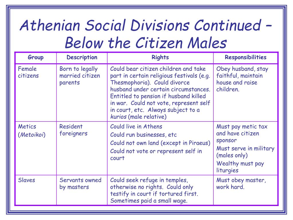 Athenian Social Divisions Continued – Below the Citizen Males