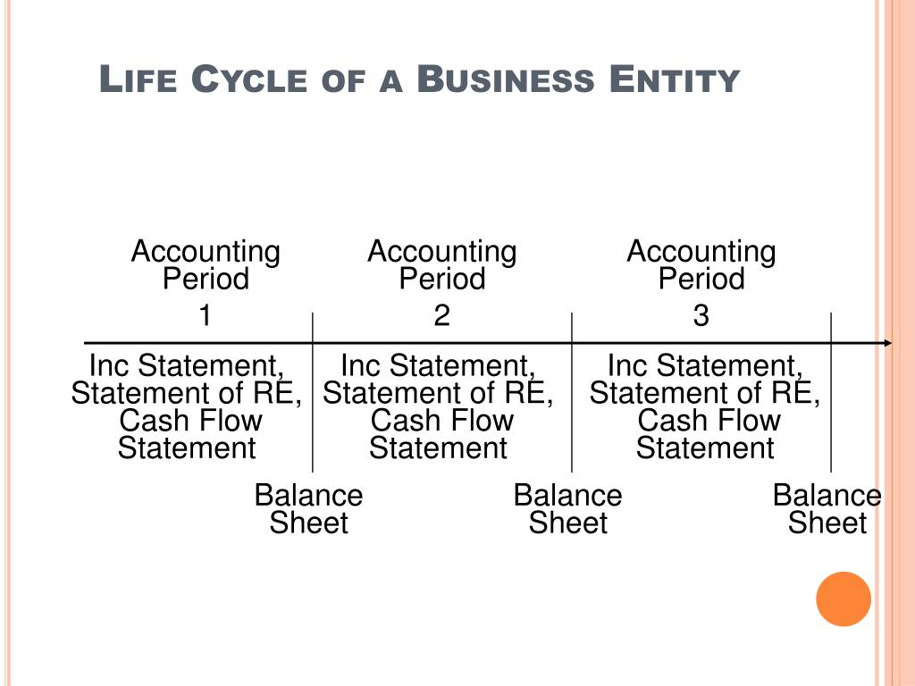 Life Cycle of a Business Entity