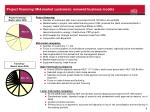 project financing mid market customers renewed business models