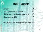 istd targets