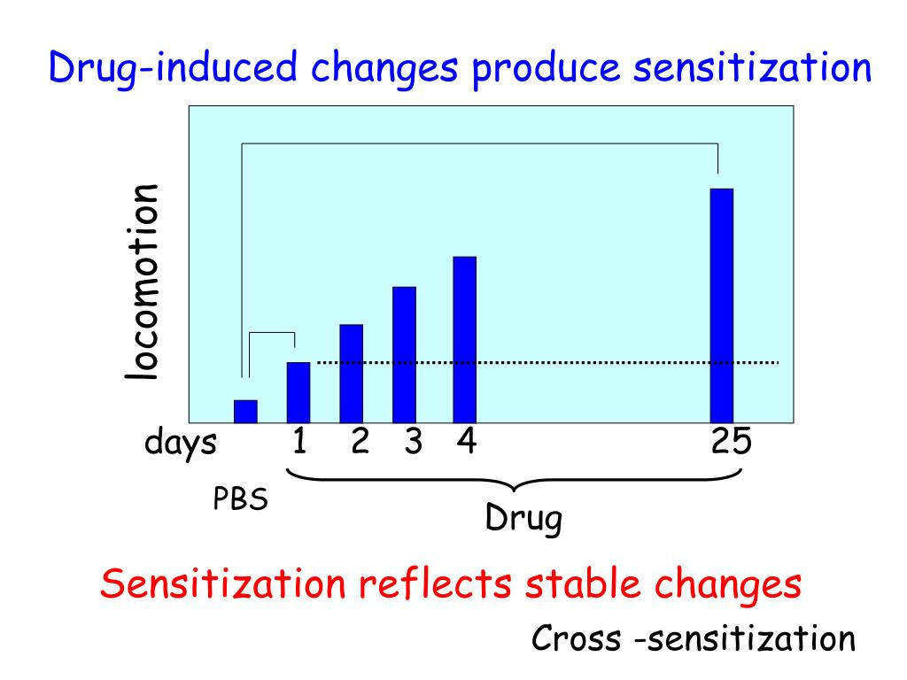 Drug-induced changes produce sensitization