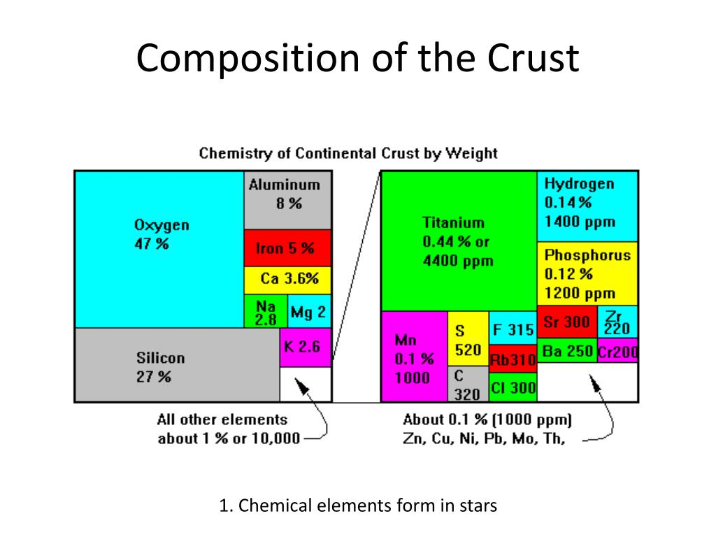 Composition of the Crust
