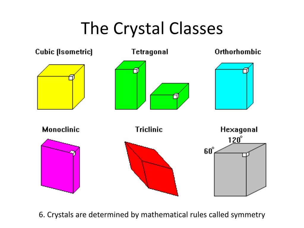 The Crystal Classes