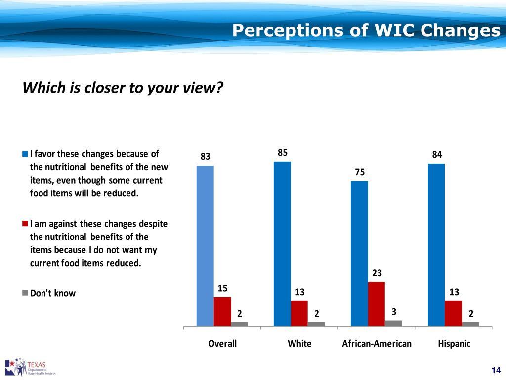 Perceptions of WIC Changes