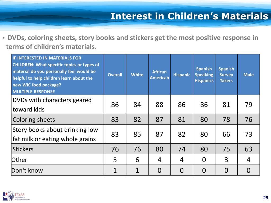 Interest in Children's Materials