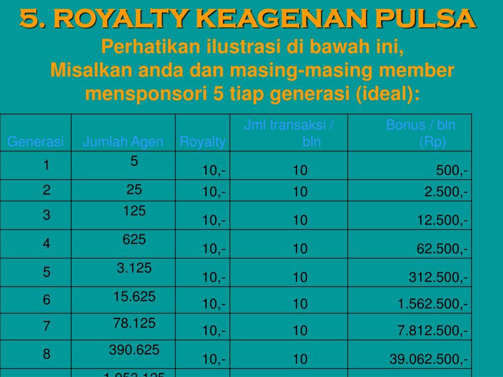 5. ROYALTY KEAGENAN PULSA