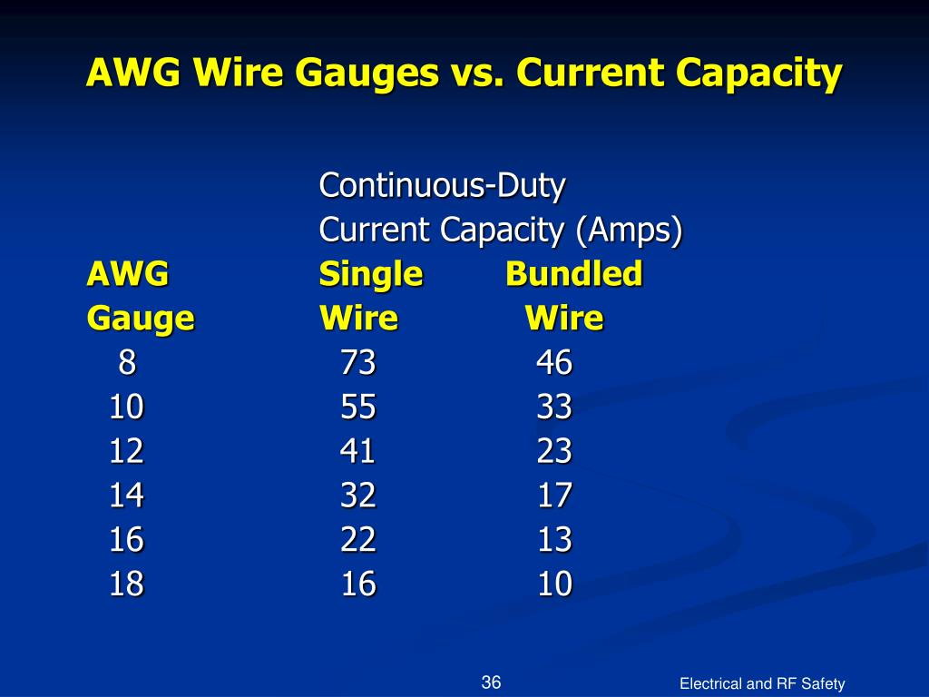 AWG Wire Gauges vs. Current Capacity