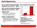 saas opportunity