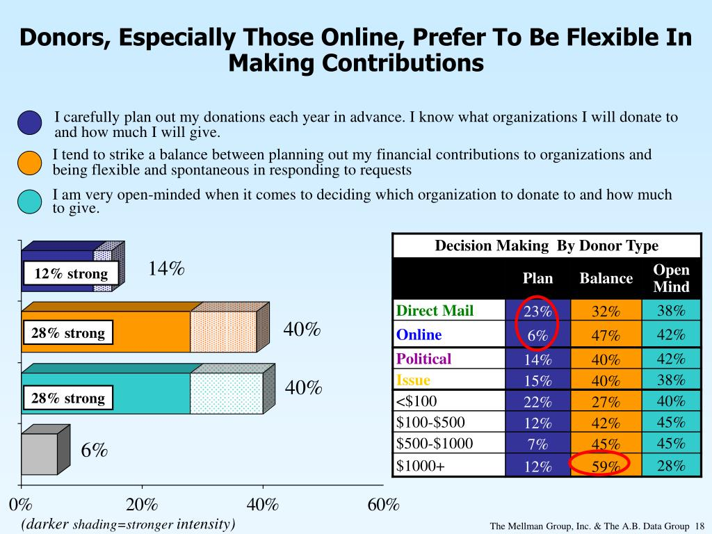Donors, Especially Those Online, Prefer To Be Flexible In Making Contributions