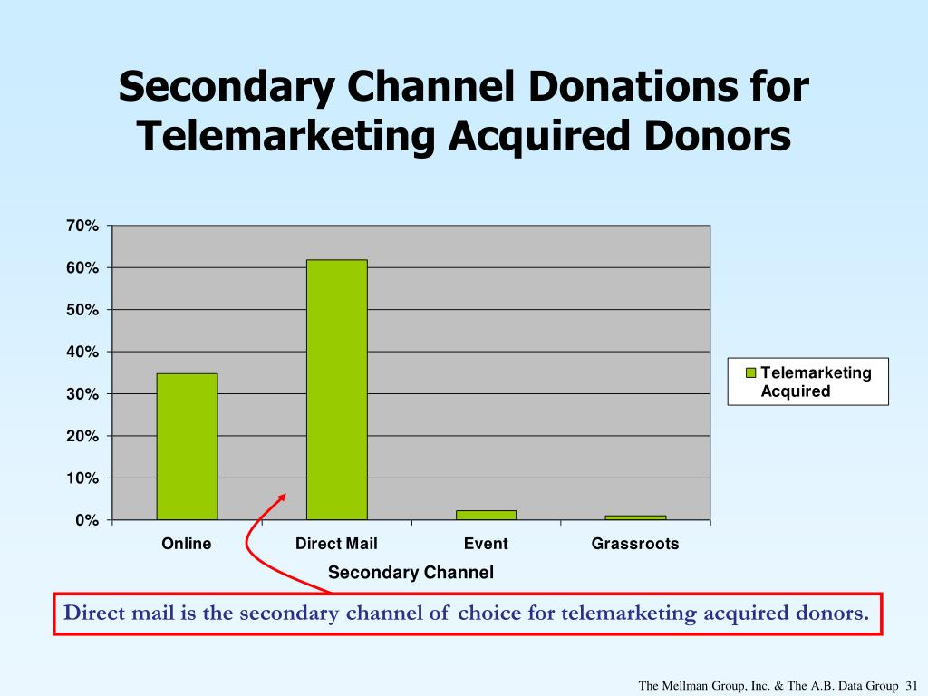 Secondary Channel Donations for